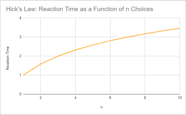 """A graph of Hick's Law expressing a logarithmic relationship between """"n"""" (x-axis) and """"reaction time"""" (y-axis)"""