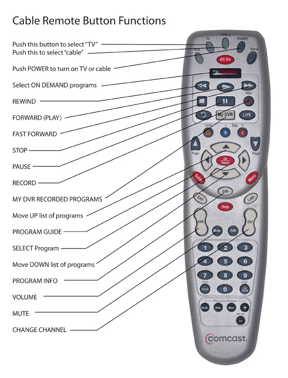 A comcast remote diagram from Boomer Tech Talk