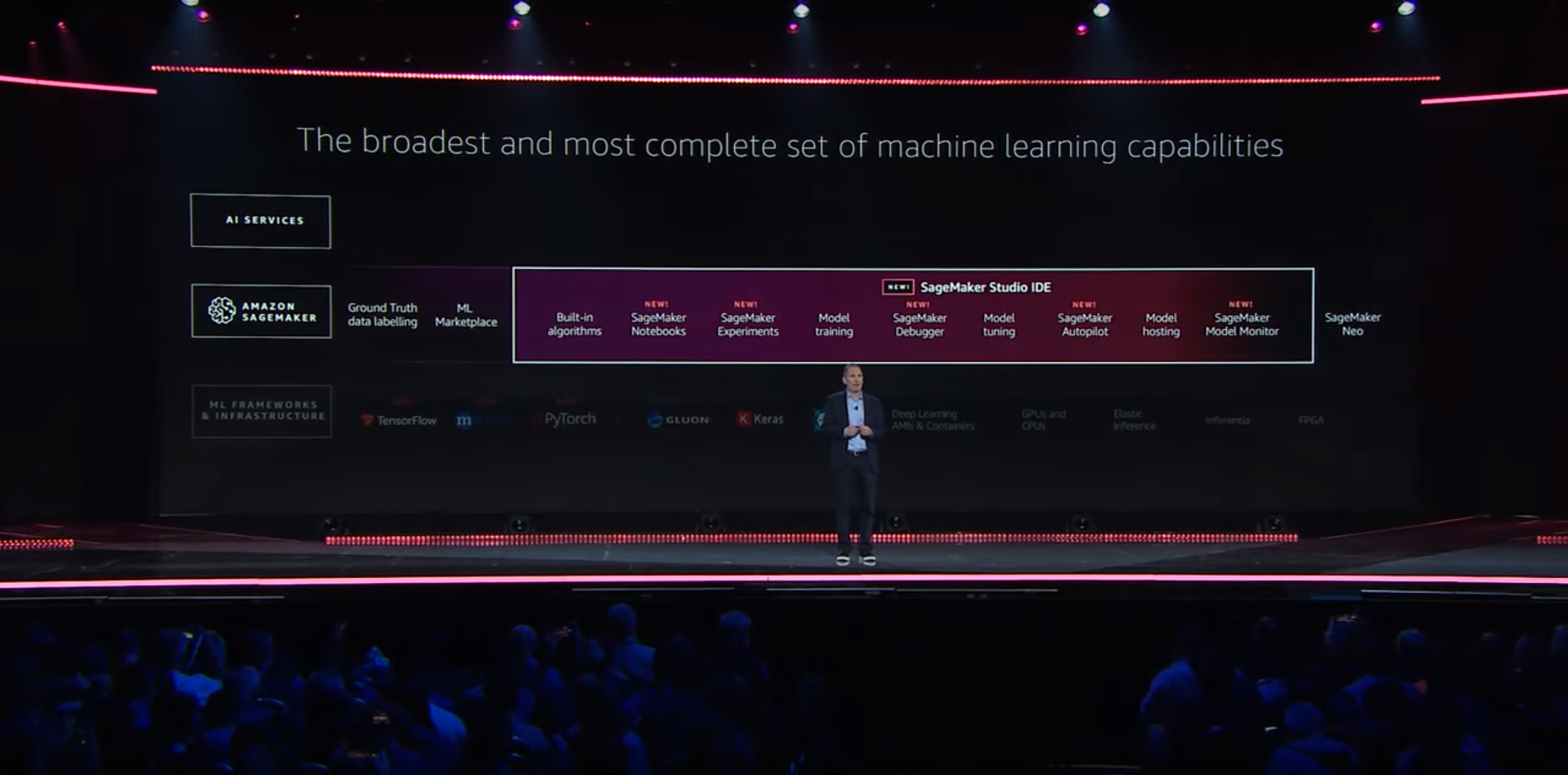 AWS CEO Andy Jassy explaining new SageMaker features at AWS re:Invent 2019