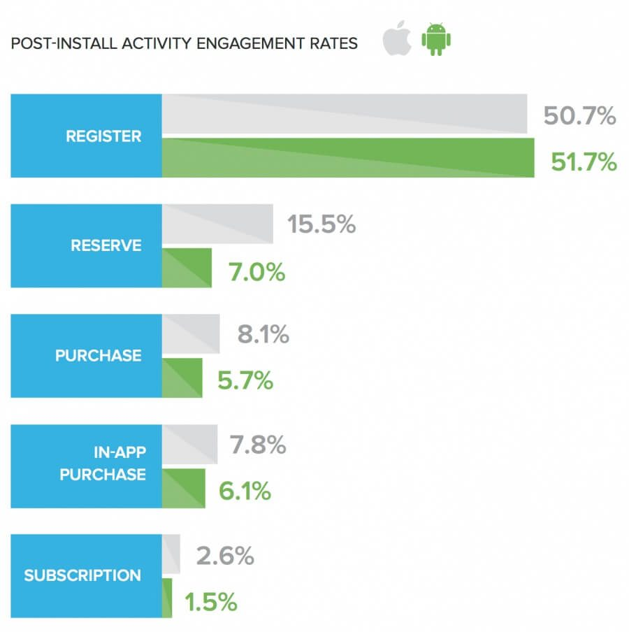 Post-install activity engagement rates. iOS wins reserve, purchase, in-app purchase, and subscription. Android wins registration.
