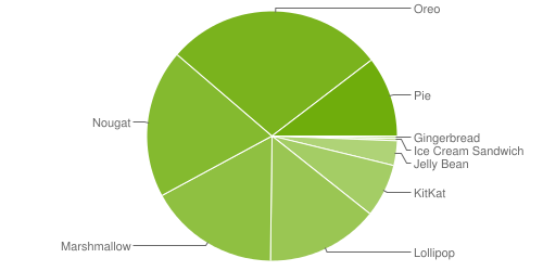 A pie chart of Android's distribution. Android 9 only makes up 10.4% of the chart, and no single version makes up more than 30% of the graph.