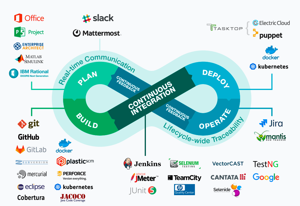 The CI/CD pipeline fits in the middle of the devops chart