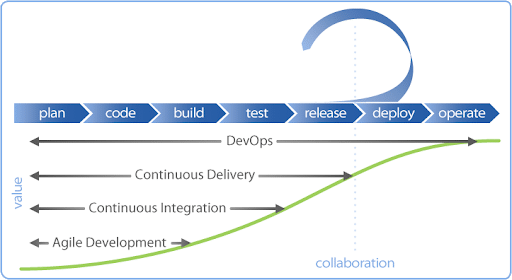 Agile nests into CI, CI nests into CD, and CD nests into DevOps