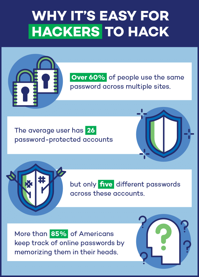 Why it's easy for hackers to hack: Over 60% of people use the same password across multiple sites. The average user has at least 26 password-protected accounts, but only five different passwords across these accounts. More than 85% of Americans keep track of online passwords by memorizing them in their heads.