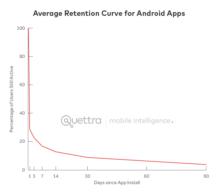 Average retention curve is very steep. Most users leave in three days.