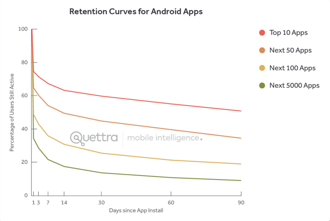 The more popular apps lose fewer people on this graph