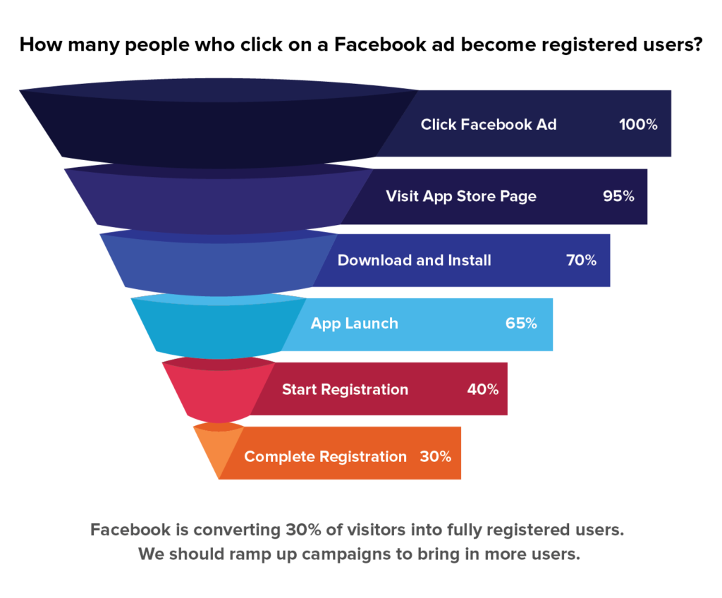 30% of people in the funnel complete app registration