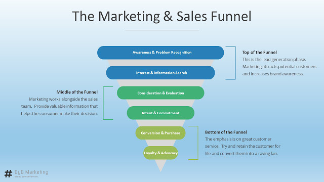 A marketing funnel is split into the top (awareness and interest), middle (consideration and intent), and bottom (conversion and loyalty)