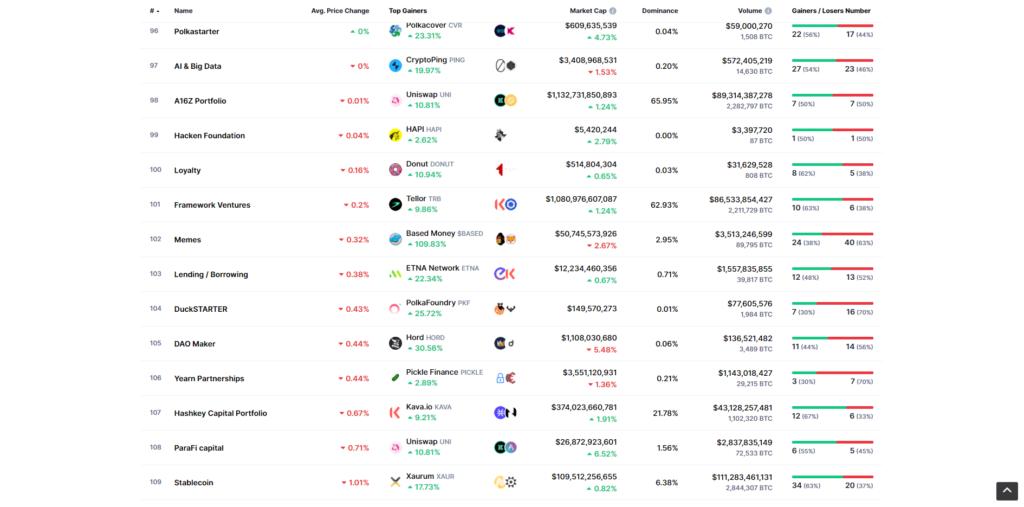 Coin market cap categories