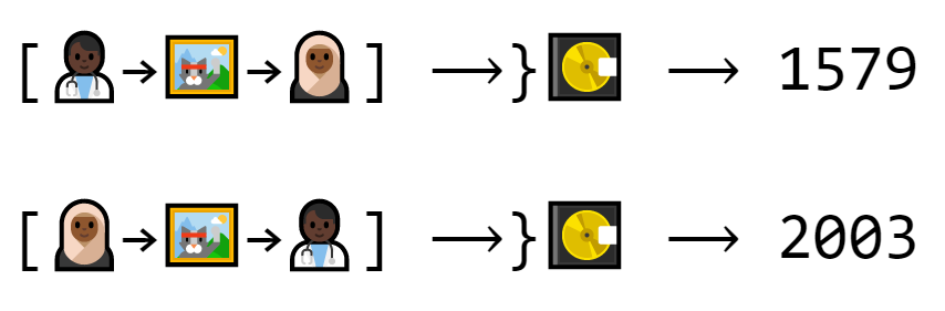 Trade 1 produces the number 1579. Trade 2 produces the number 2003. The trades are the same, but in a different order. This significantly changes the output.