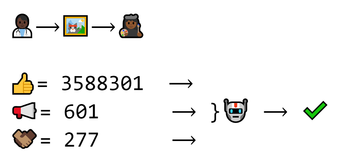This transaction has a different recipient. Thus, the signature and exchange number are different, but the public key is the same. The machine still verifies