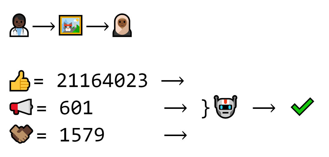 A different program looks at the signature (21164023), the public key (602) and the exchange number (1579) and verifies that it's a real transaction