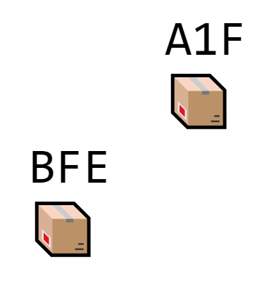 THIS block's hash begins with A1F