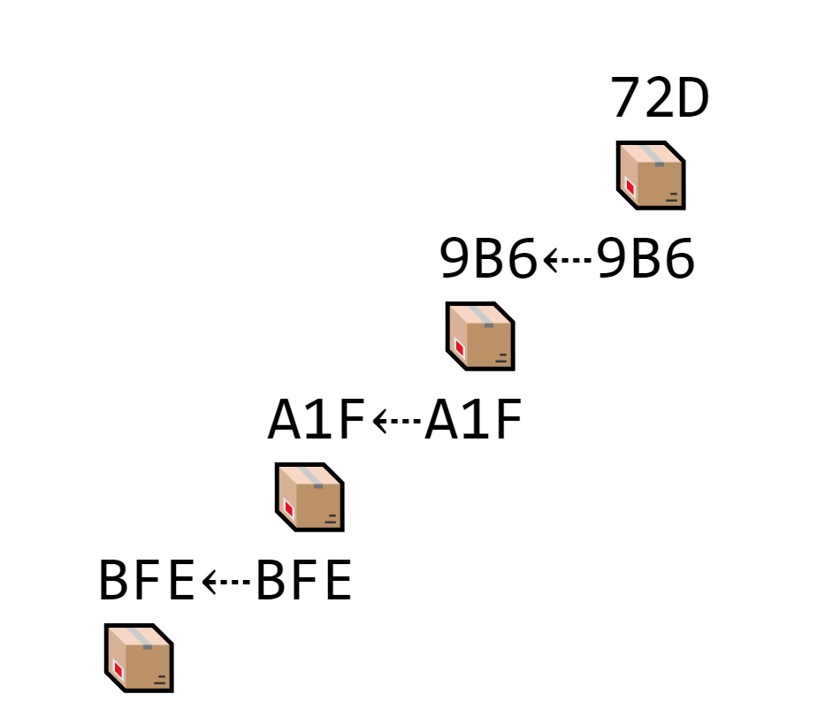 EVERY block stores its own hash and the hash of the block in front of it, which makes a long chain of transactions