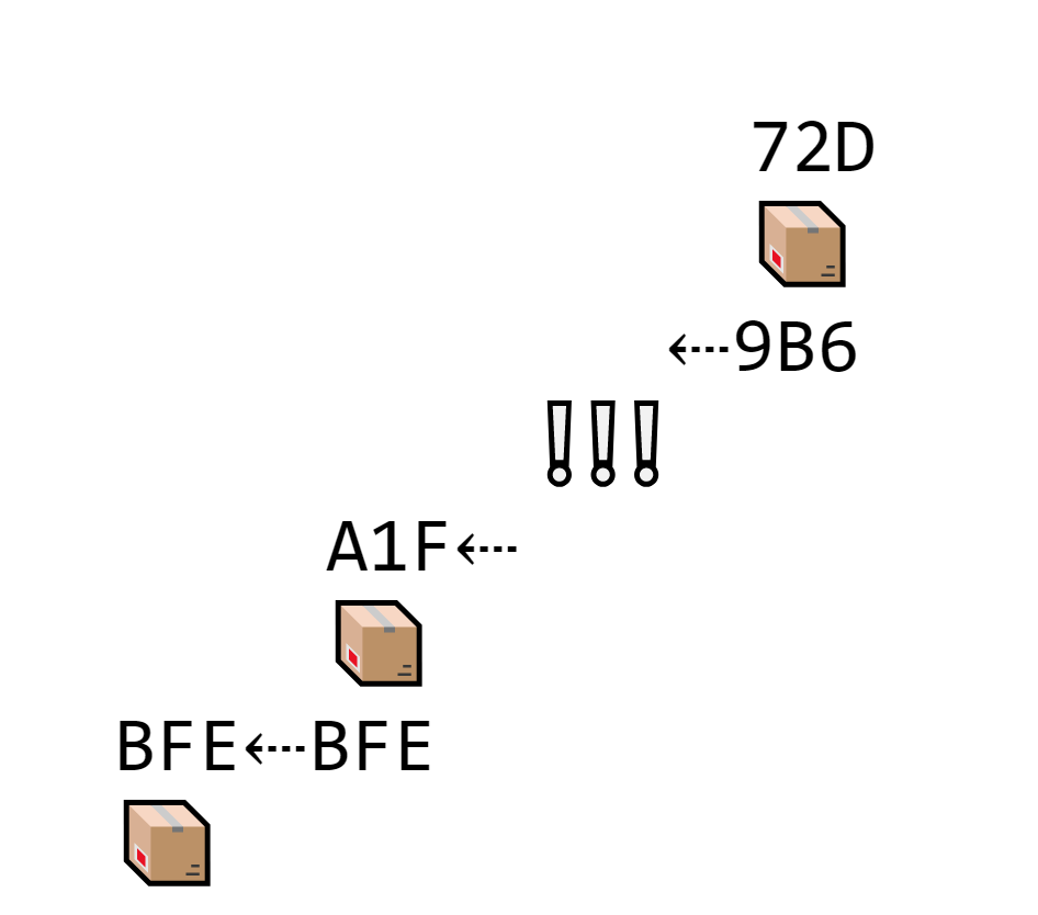 Carina forgets block 9B6. The next block contains its own hash (72D) and the previous hash (9B6). But there isn't a block with 9B6 on the chain, so it doesn't connect until Carina adds 9B6 back.